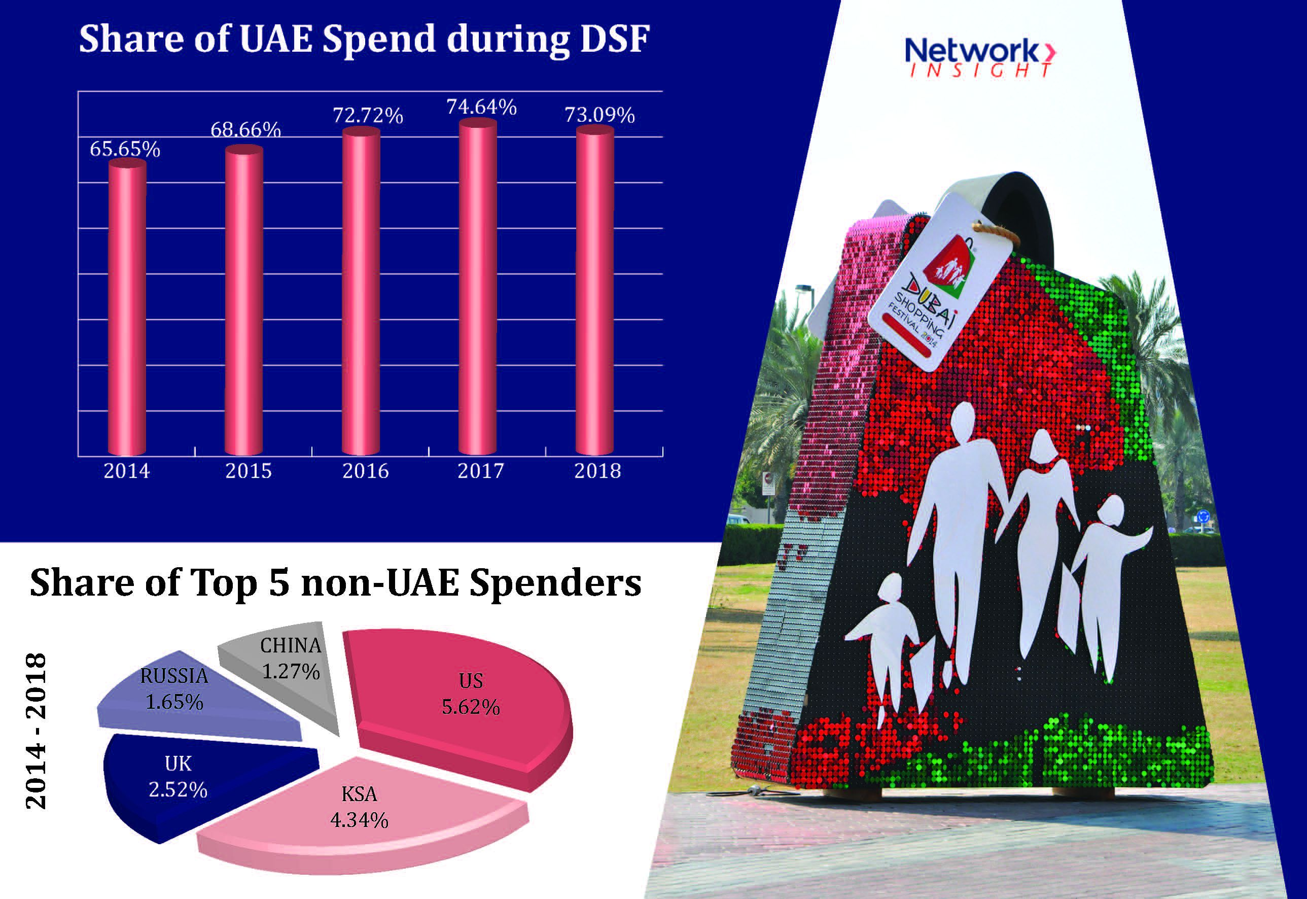 Card spends during Dubai Shopping Festival continue to increase over past five years, says Network International